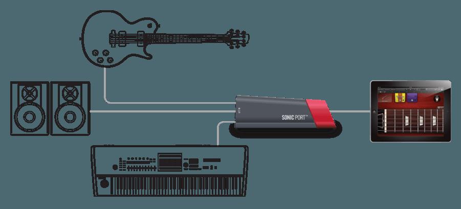 Аудиоинтерфейс для iPhone/iPAD LINE6 Sonic Port