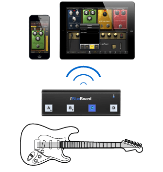 Аудиоинтерфейс IK MULTIMEDIA iRIG BLUEBOARD