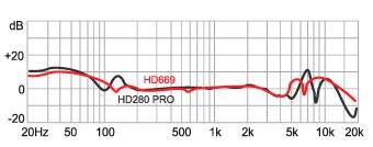 Наушники Superlux HD669