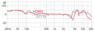 Наушники Superlux HD662