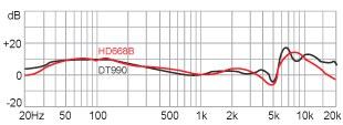 Наушники Superlux HD668B