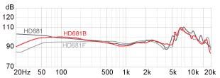 Наушники Superlux HD681B