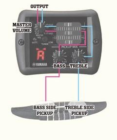 Классическая гитара со звукоснимателем YAMAHA CGX122MCC