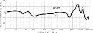 Наушники Superlux HD661 BK