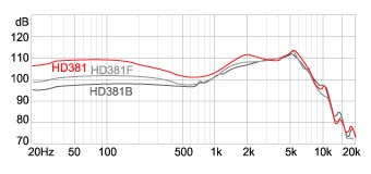 Наушники SUPERLUX HD-381F