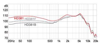 Наушники Superlux HD381