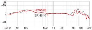 Наушники Superlux HD662B